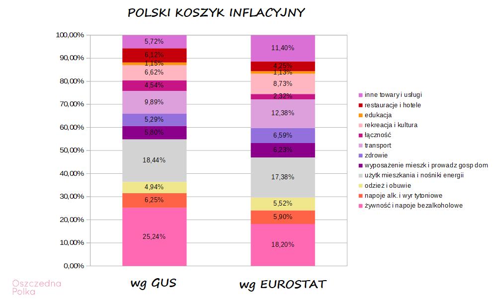 polski koszyk inflacyjny 2020 GUS i EUROSTAT