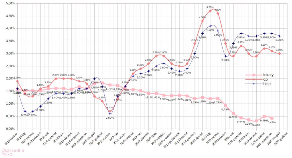 średnie oprocentowanie lokat wskaźnik CPI oraz HICP